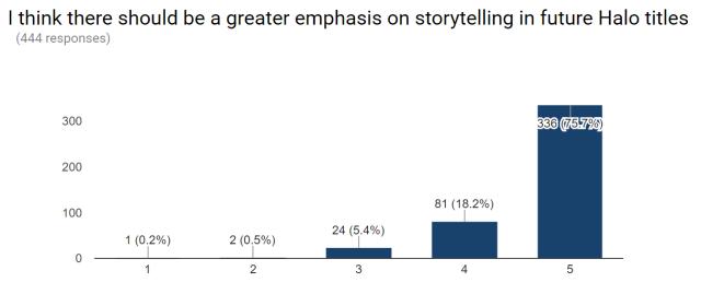 emphasis-storytelling